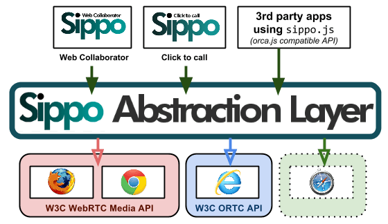 SIPPO Abstraction press release