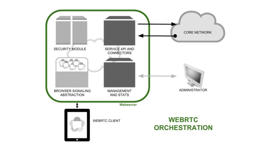 WebRTC-Orchestration-Quobis-1
