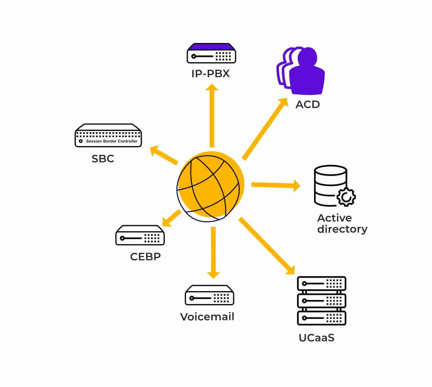 Interoperabilidad e interconexión